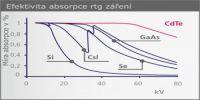 00000025_cdte_absorpce_cz_graf_300x210